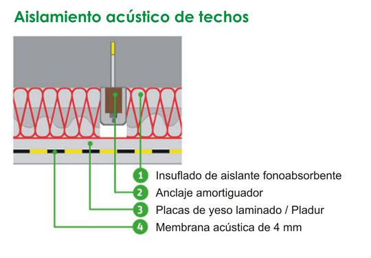 Aisla en verde - Aislante acustico para paredes ...