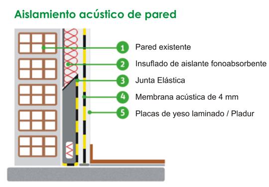 Aislamiento acústico de pared