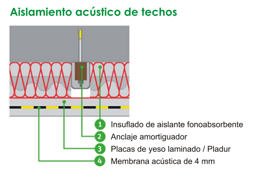 Aislamiento acústico de techos